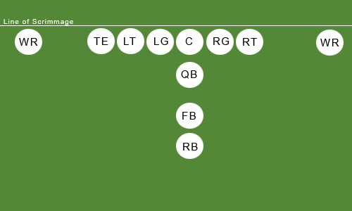 What Do You Think Lsu S Proposed Spread Offense Should Look Like