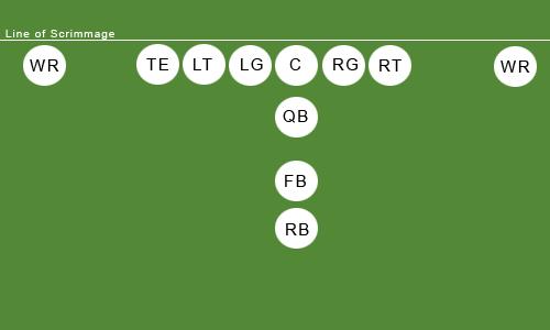 Football: I-Formation